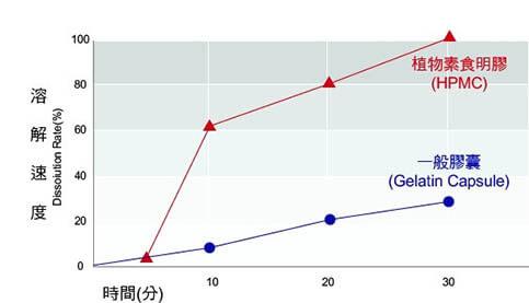植物膠囊比一般動物性膠囊溶解速度快數倍